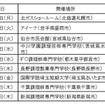 ブロック大会開催スケジュール及び出場店舗数
