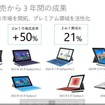 PCユーザーのうち2割以上が2in1デバイス