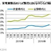 家電量販店のテレビ販売における4Kテレビ構成比