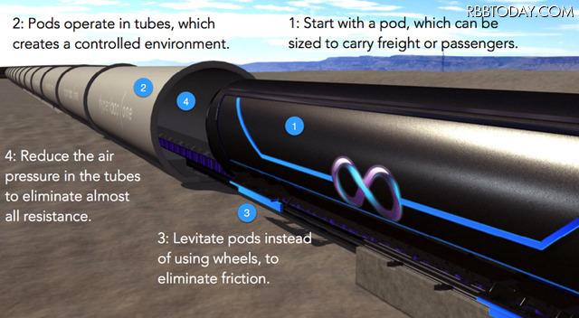 真空型高速移動交通「Hyperloop」