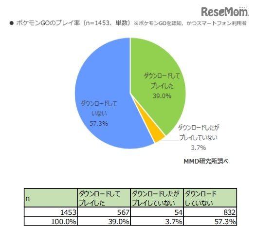 ポケモンGOの利用率