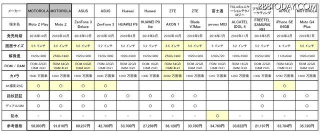 2016年下半期に発売された端末を中心に、SIMロックフリー端末の人気商品をいくつか表にまとめてみた