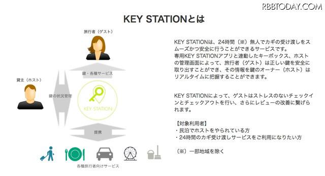「KEY STATION」は24時間無人でカギの受け渡しをスムーズかつ安全に行うことができるサービス。民泊を中心とした鍵の受渡し需要に対応したもの(画像はプレスリリースより)