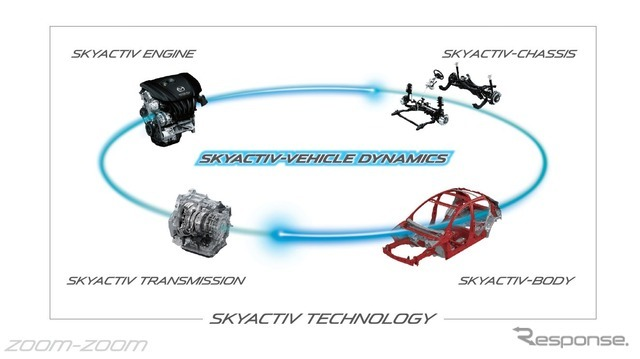 SKYACTIV-VEHICLE DYNAMICSの概要