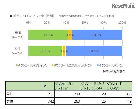 ポケモンGOの利用率(性別)