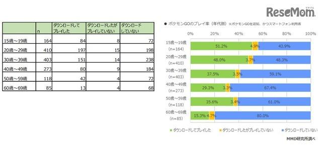 ポケモンGOの利用率(年代別)