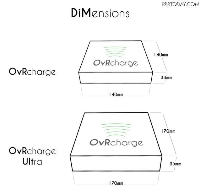 近未来的!スマホを浮かべてワイヤレス充電する「OvRcharge」登場