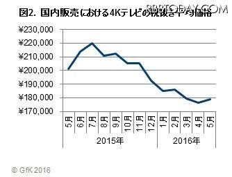 国内販売における4Kテレビの税抜き平均価格